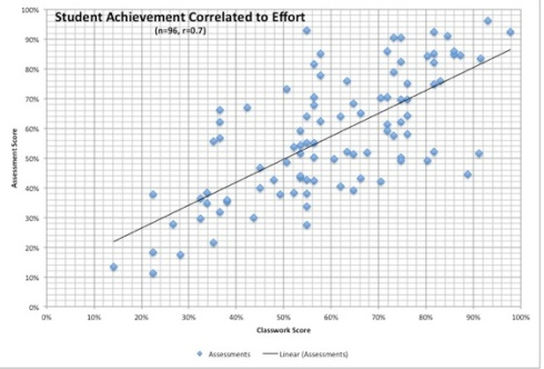Too Much Homework Can Lower Test Scores Researchers Say >> Homework And Grades Educationrealist