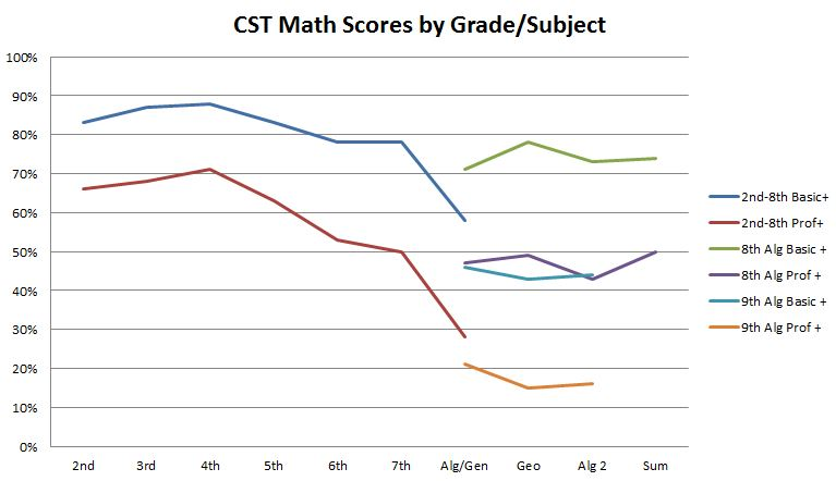 Will my high SAT math score make up for lower verbal scores?