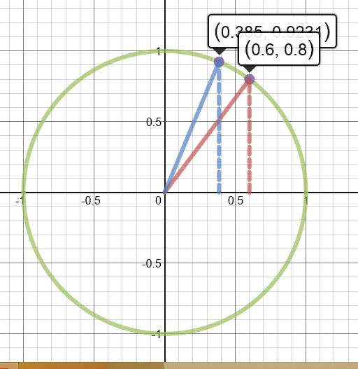 Unit Circle Worksheet 2   Livinghealthybulletin further Unit Circle Special Angles Worksheet Special Angles On Unit further trigonometry   educationrealist also unit circle worksheet math 36 radian measure worksheet bush further Points inside outside on a circle  video    Khan Academy in addition angles and radians of a unit circle worksheet   Unit Circle Labeled moreover The Unit Circle with Everything  Charts  Worksheets  35  Ex les besides Math 36 Unit Circle Worksheet Fresh Unit Circle Practice Worksheet furthermore  besides Grade 7  Unit 6   Practice Problems   Open Up Resources in addition Trigonometry   The Unit Circle likewise Lcm Worksheets 6th Grade Inspirational Unit Circle Worksheet Math 36 as well Circle Of 5ths Worksheet – bush besides 27 Best Math Worksheets for Pre K   K Images On Pinterest Unit besides  as well Trigonometry Review with the Unit Circle  All the trig  you'll ever. on math 36 unit circle worksheet