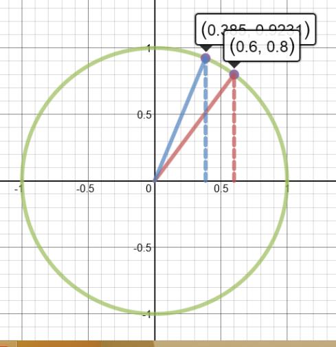 cosdesmoscircle