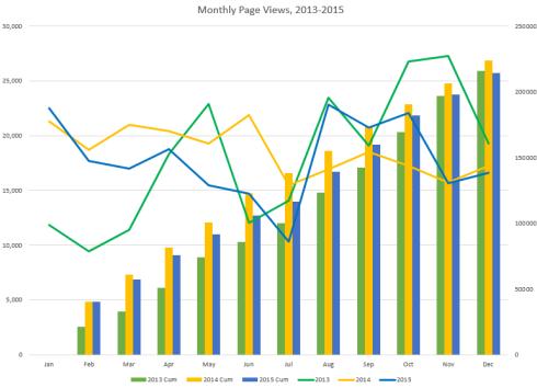 blogpageviewcomparison