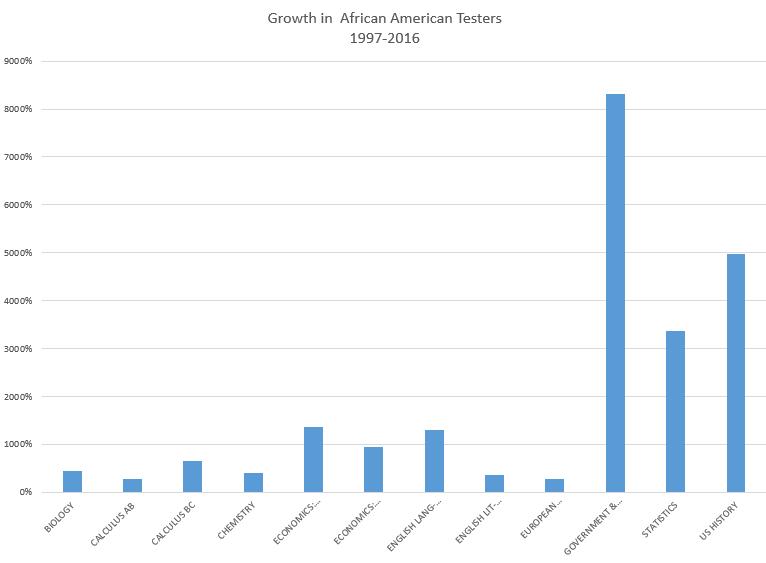 blkapgrowthbytest