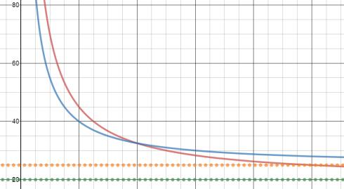 ModRatExpGraph1