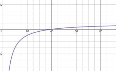 ModRatExpGraph2