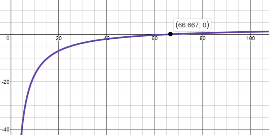 ModRatExpGraph3