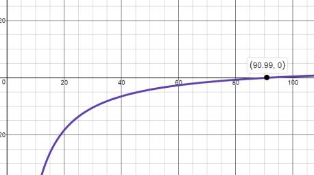 ModRatExpGraph4