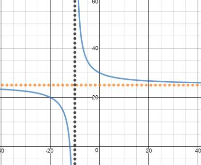 ModRatExpGraph5