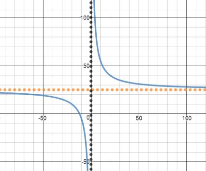 ModRatExpGraph6