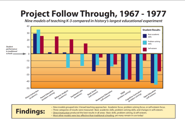 Why Not Direct Instruction Educationrealist