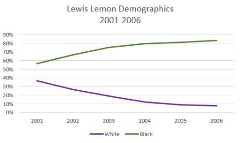 LewisLemonDemographics